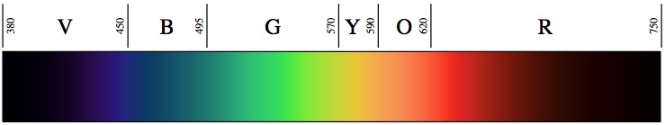 Visible Spectrum (from Wikimedia Commons)