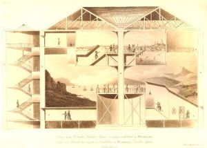 Cross section of the building housing the Panorama, Leicester Square, showing the internal stair cases and viewing platforms for the panorama; at the bottom a panorama of a seascape, with mountains surrounding the bay, and a small town; above a smaller panorama of London from the River Thames; a number of elegantly dressed figures on viewing platforms and stairs. 1801 Etching and aquatint